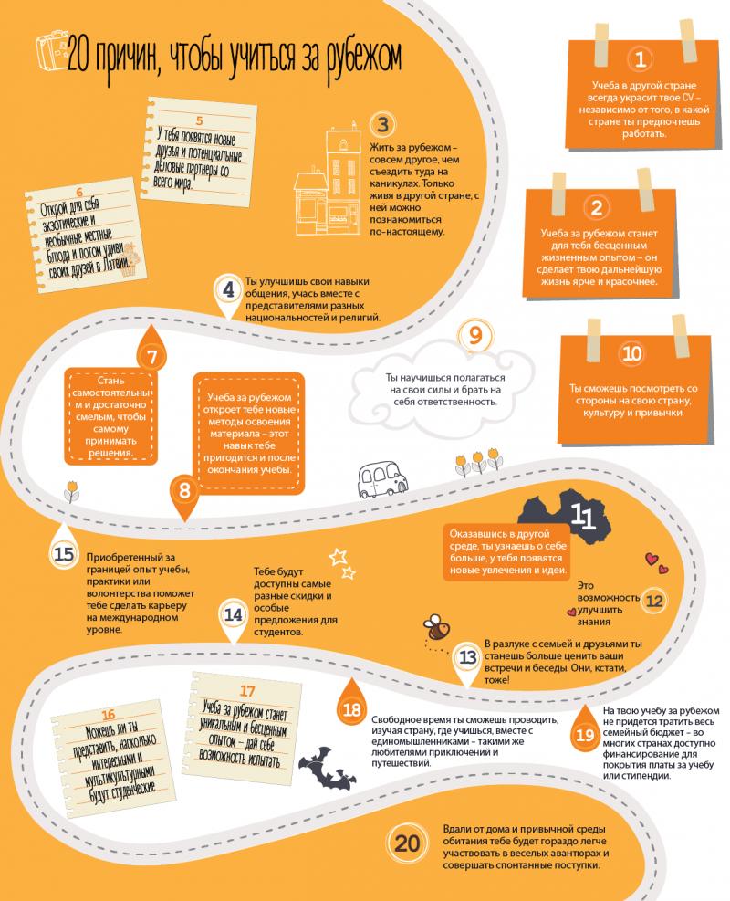 20 причин, чтобы учиться за рубежом